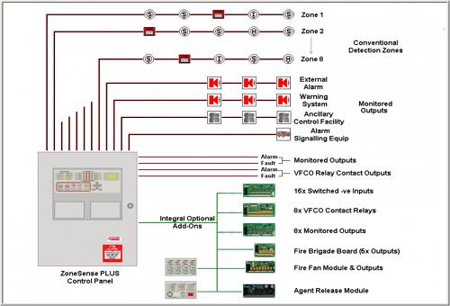 Hệ thống báo cháy tự động (Fire Alarm)